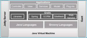 Grail Architecture New