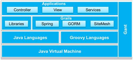 Grails Key Considerations on NFR - DZone Java
