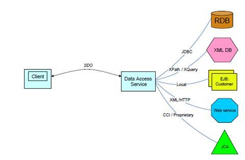 canonical data model soa