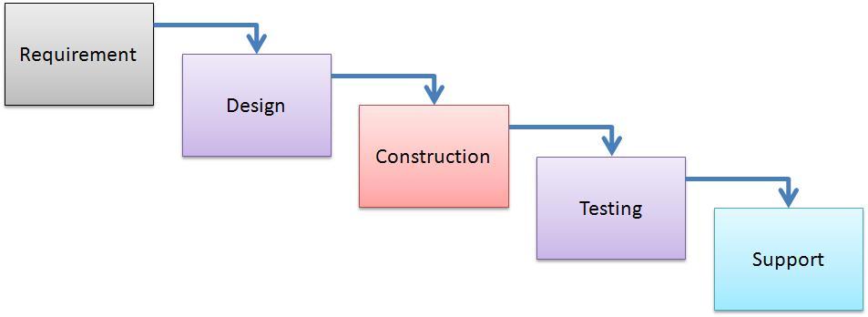 Agile methodology techmytalk for Waterfall development strategy
