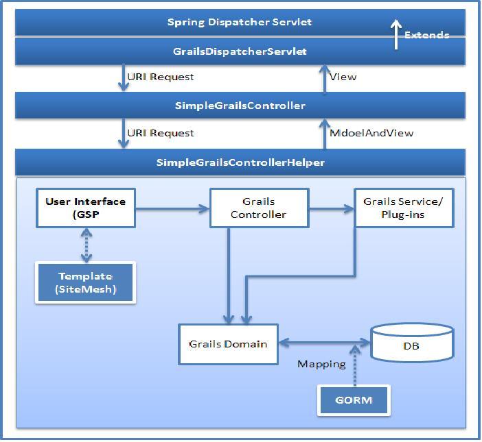 Grails Mvc on Spring Mvc Architecture Diagram