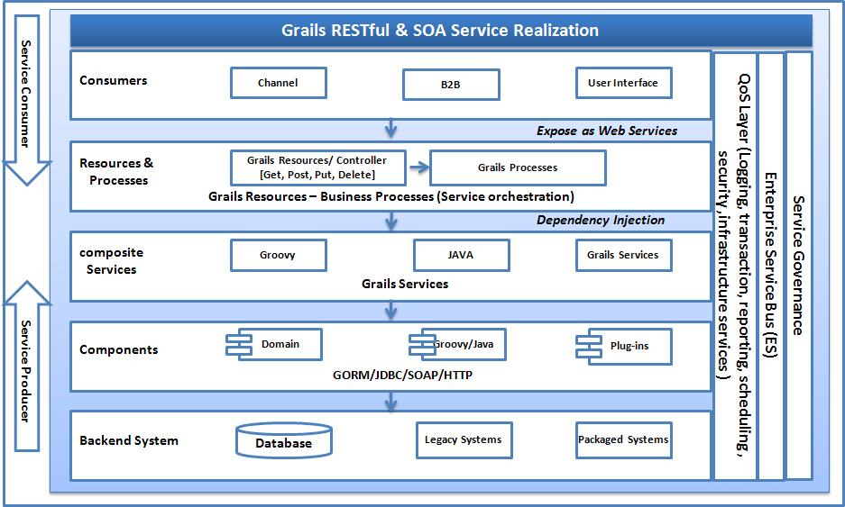 service oriented architecture examples